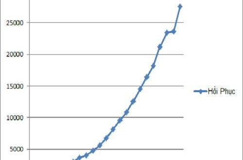 Những con số đáng sợ từ bệnh dịch nCoV-19